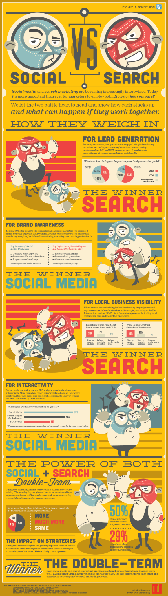Social Media vs Seach Marketing - How Do They Match Up?