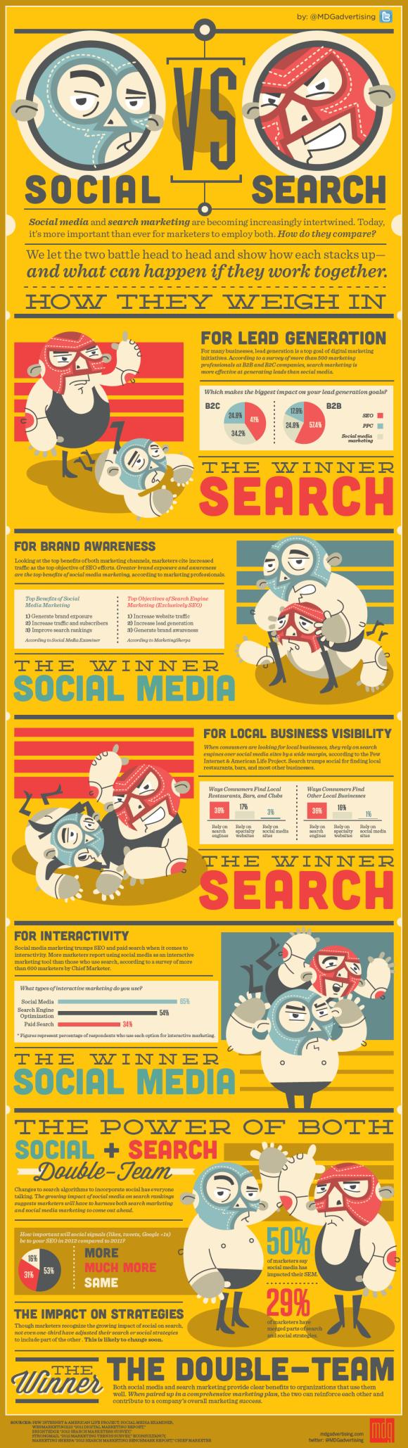 Social Media vs Seach Marketing - How Do They Match Up?